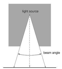 LED lysspredning