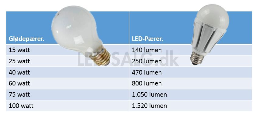 Led vs glødepære watt