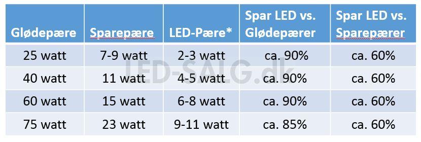 Se besparelse ved at skifte til LED lyskilde
