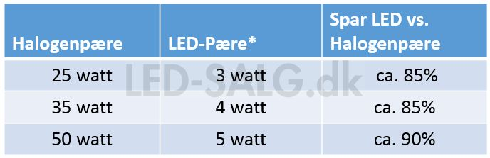 Se hvad du kan spare ved at skifte halogen til LED