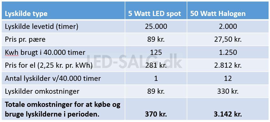Besparelse ved at skifte halogen pærer til LED pærer.